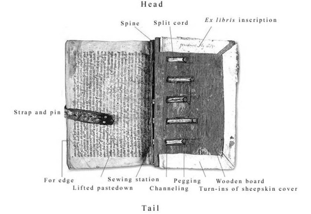 Parts of a manuscript binding. From Michelle Brown, Understanding Illuminated Manuscripts: A Guide to Technical Terms (London: The J. Paul Getty Museum in association with the British Library, 1994), 7.